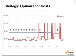 Stragety: Optimize Spot